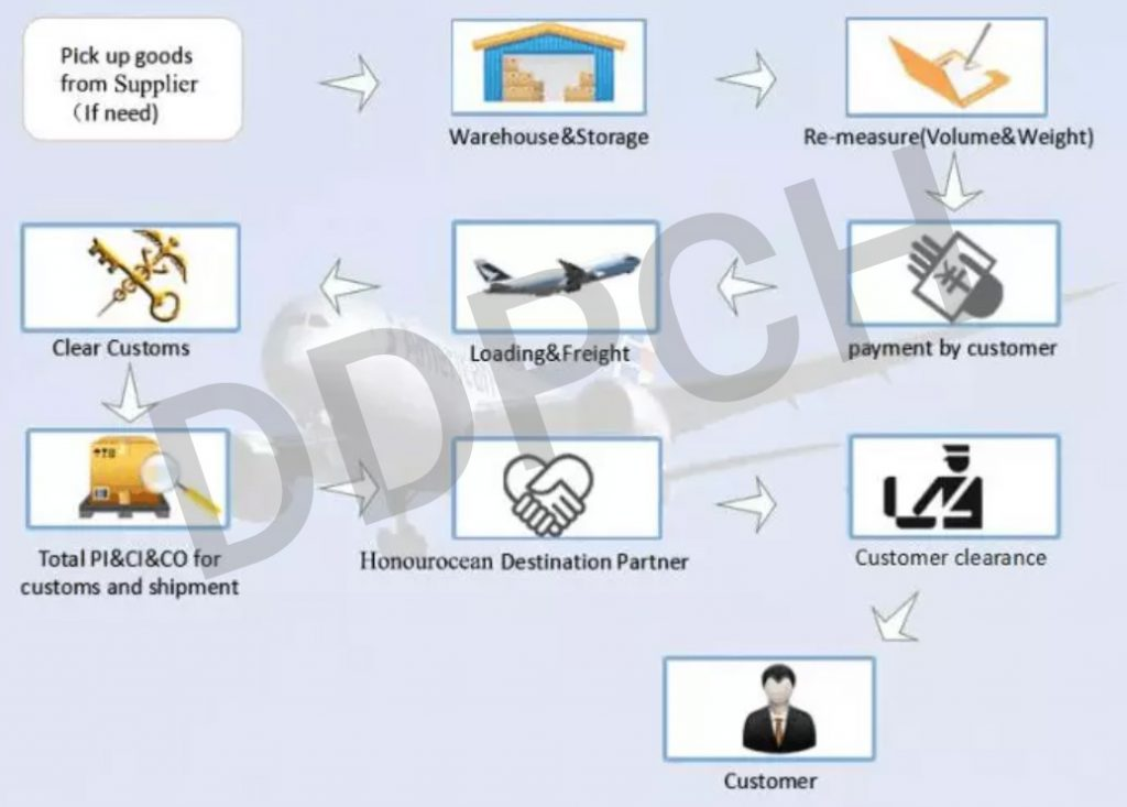 Air cargo shipping process from China to Philippines