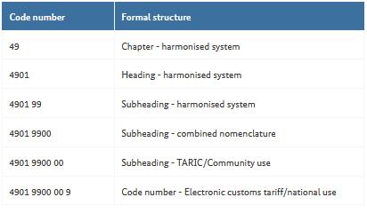 Example using HS code in German customs