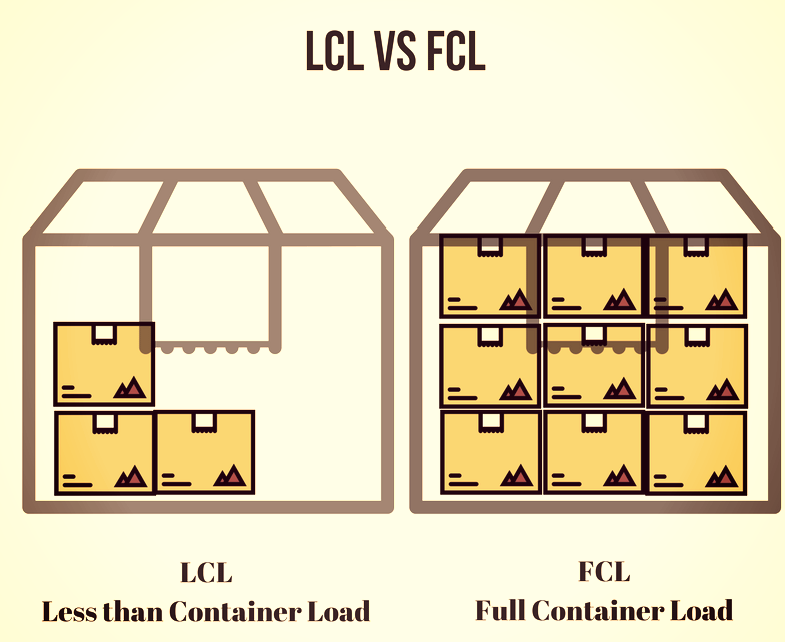 Difference between L.C.L. and F.C.L shipping service