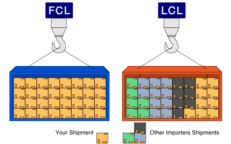 Fcl and lcl shipping