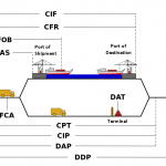 Diffrence between CPT and DDP incoterms full guide 2021
