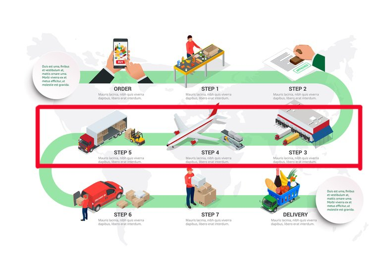 Shipping from China to US (Process of shipping)